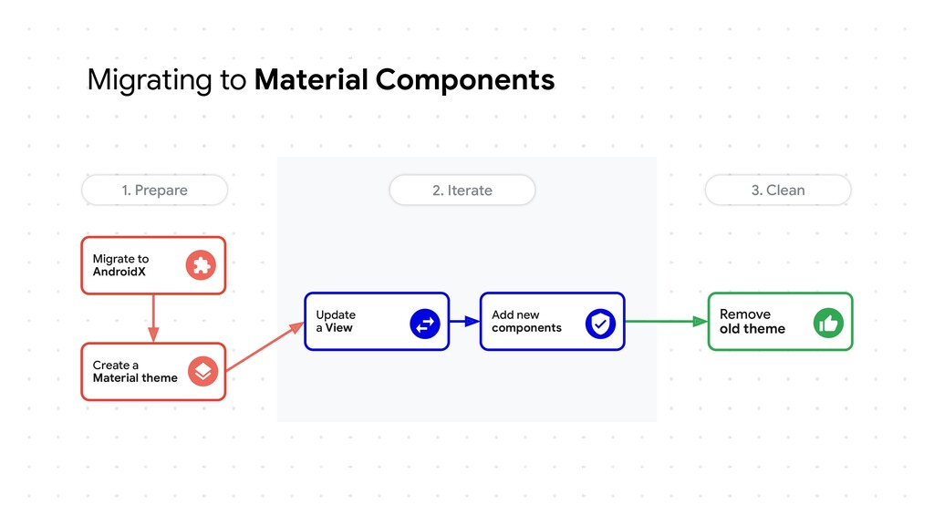 Migrating to Material Components Remove old the...
