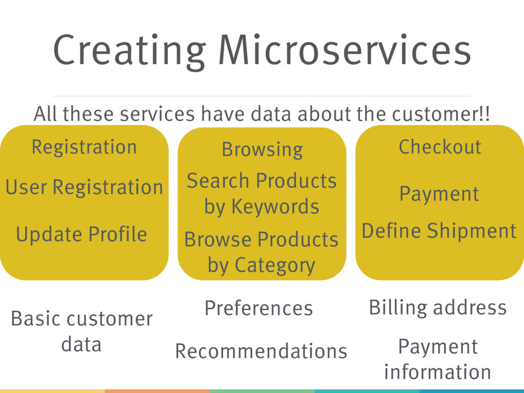Browsing Registration Creating Microservices Us...