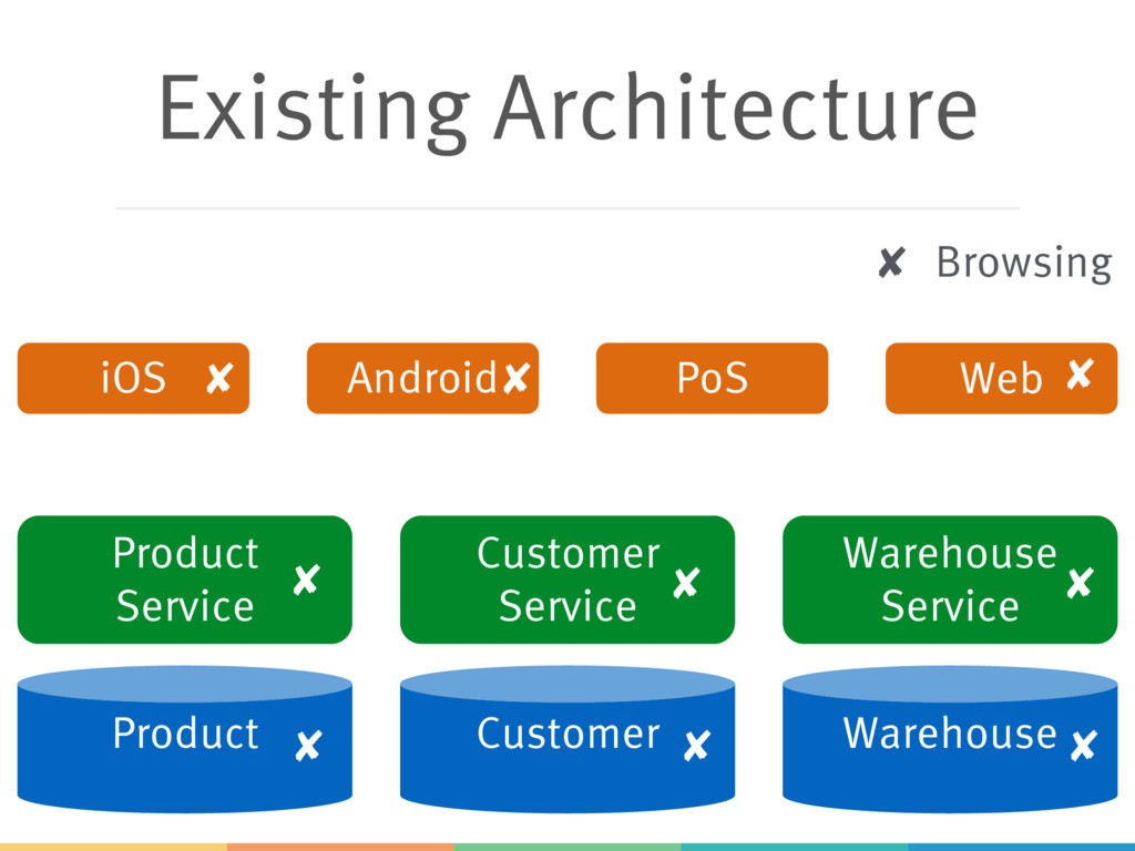 Existing Architecture Product Customer Warehous...