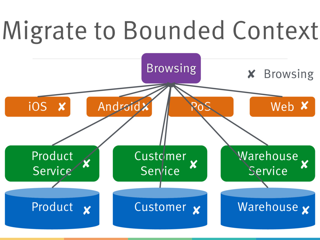 Migrate to Bounded Context Product Customer War...