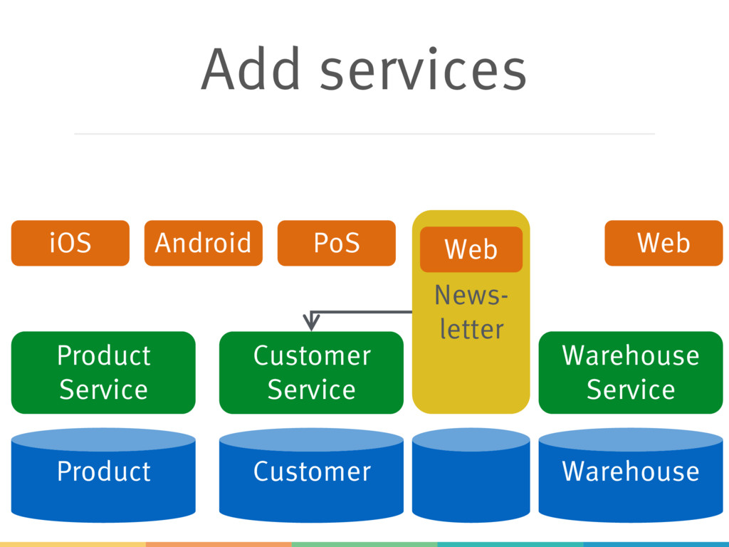 Add services Product Customer Warehouse Product...