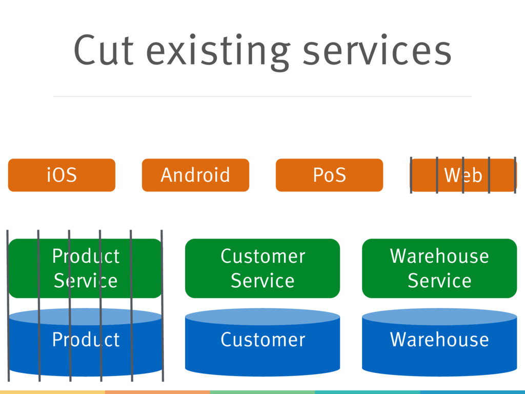 Cut existing services Product Customer Warehous...