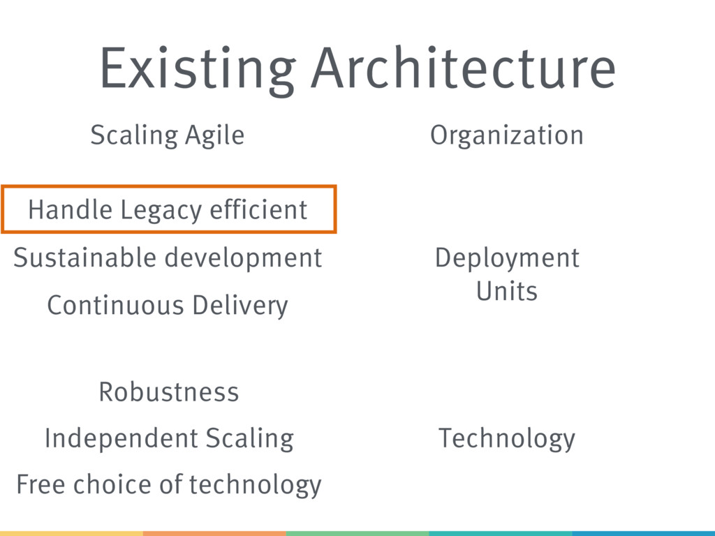 Existing Architecture Scaling Agile Sustainable...