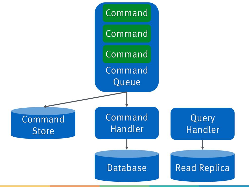 Command Queue Command Command Command Command H...