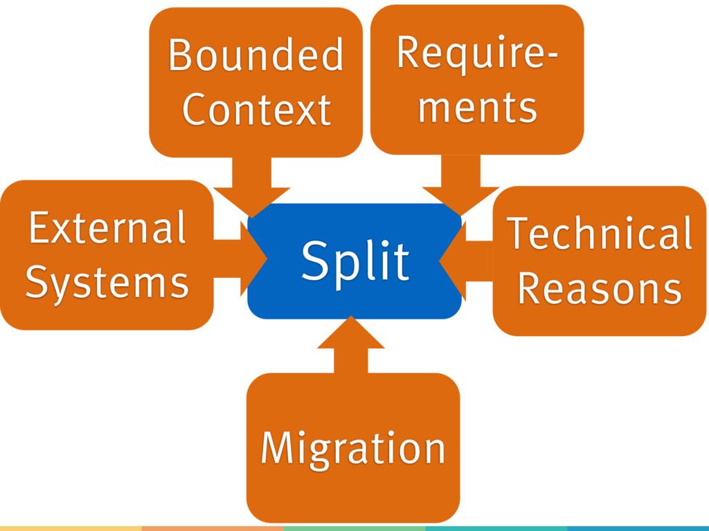 Split Bounded Context Migration External System...