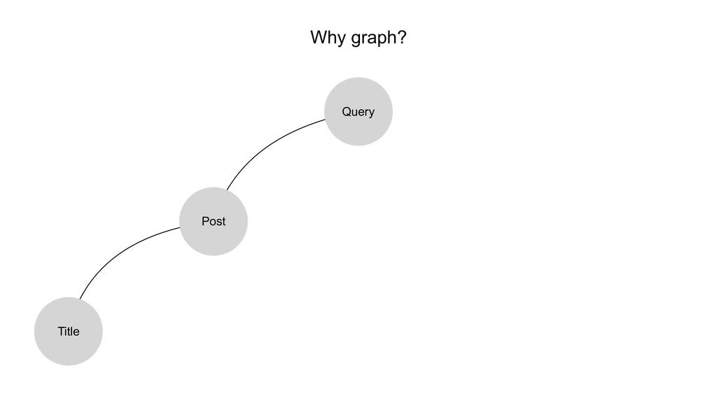 Why graph? Query Post Title