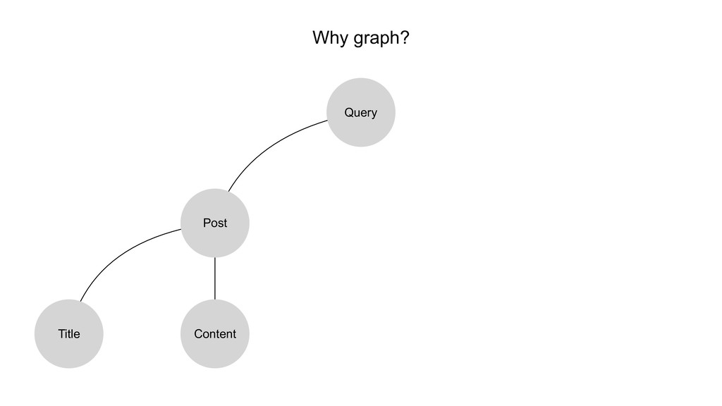 Why graph? Query Post Title Content