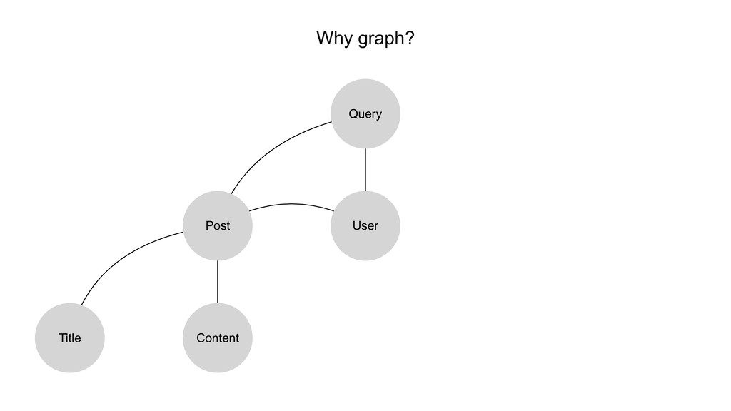Why graph? User Query Post Title Content