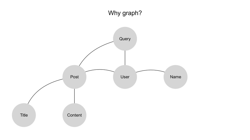 Why graph? User Query Name Post Title Content