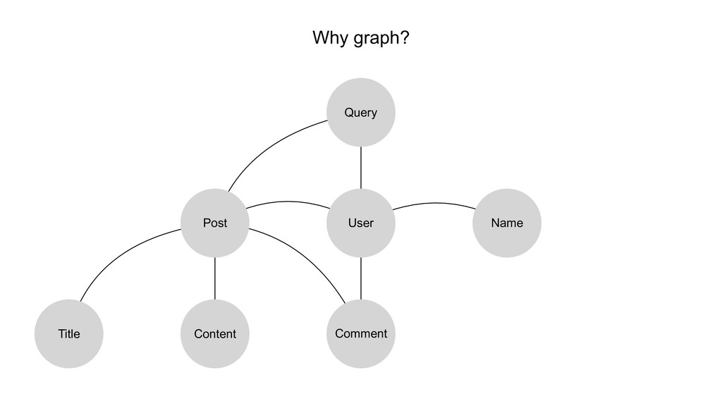 Why graph? User Query Name Post Title Content C...