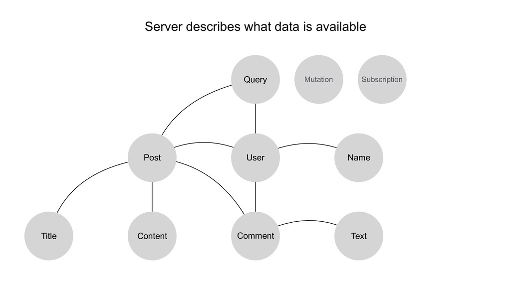 Server describes what data is available User Qu...