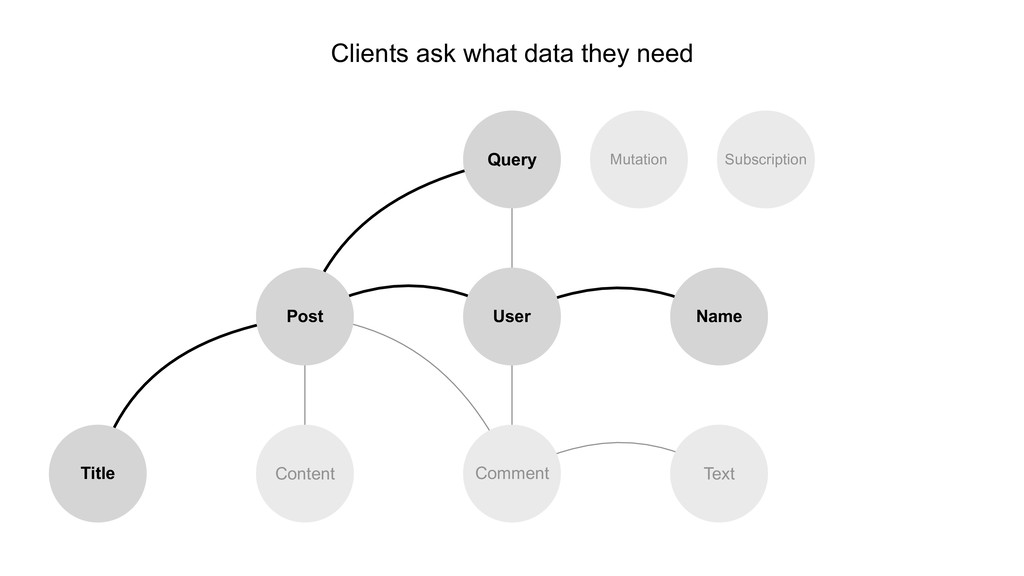 Clients ask what data they need User Query Name...