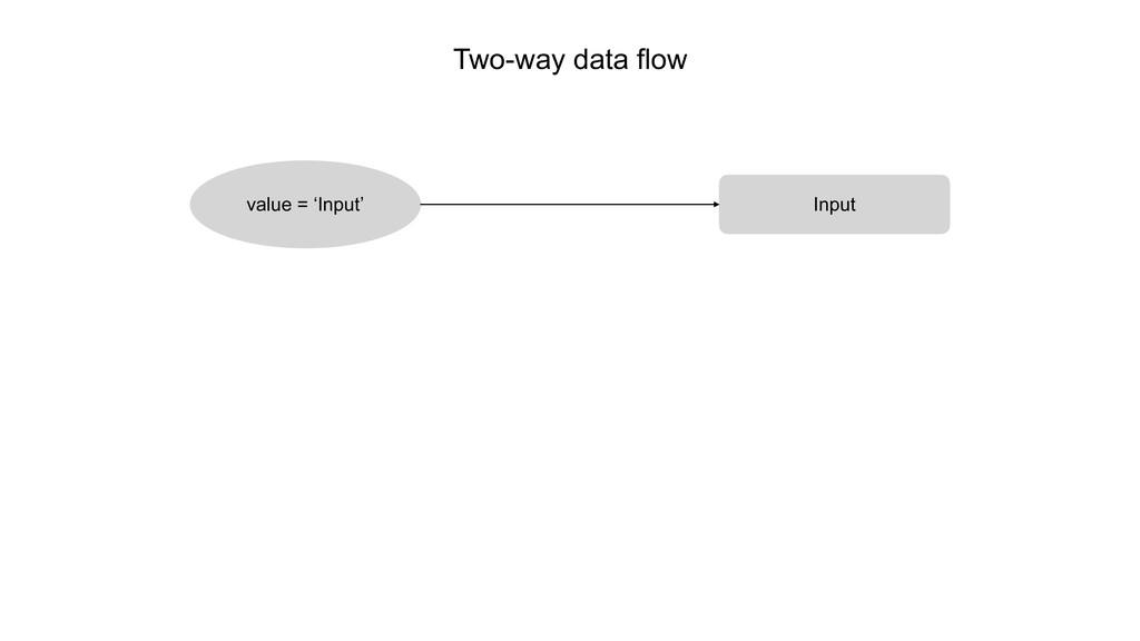 Two-way data flow value = 'Input' Input