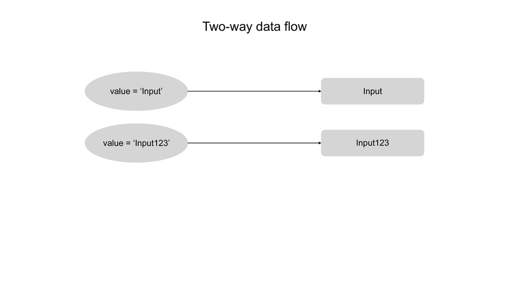 value = 'Input' Input value = 'Input123' Input1...