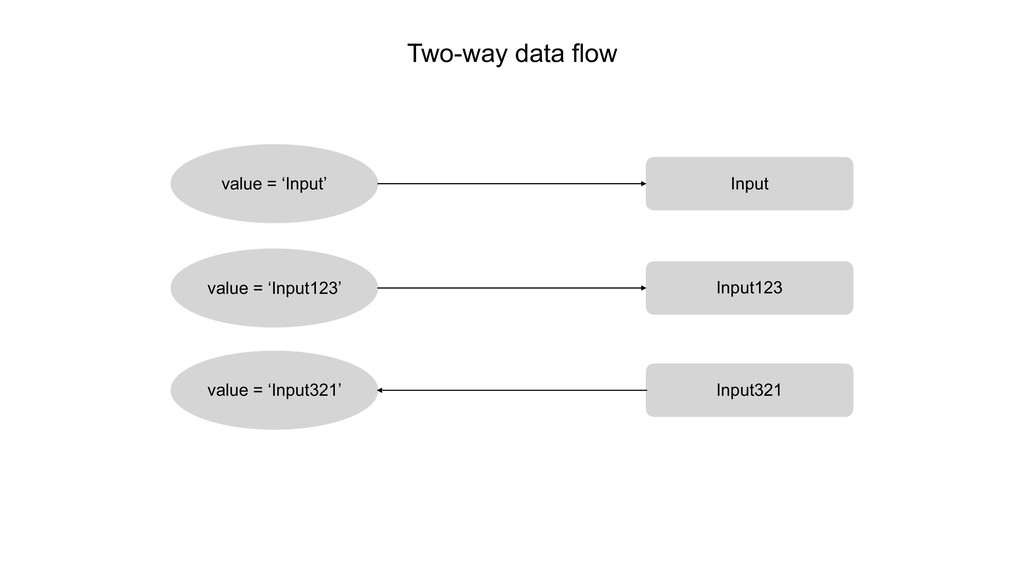 Two-way data flow value = 'Input' Input value =...