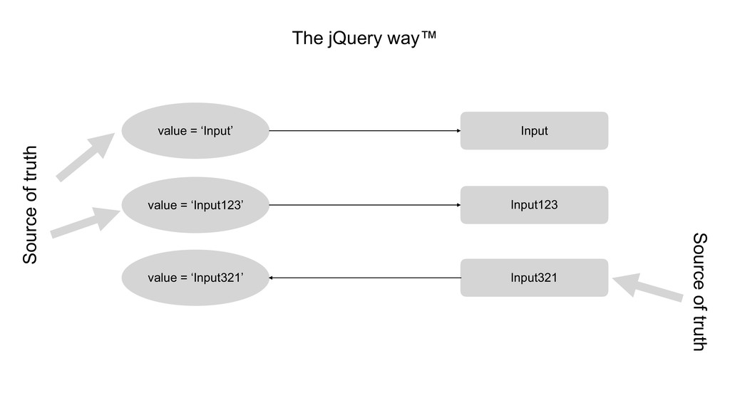 The jQuery way™ value = 'Input' Input value = '...