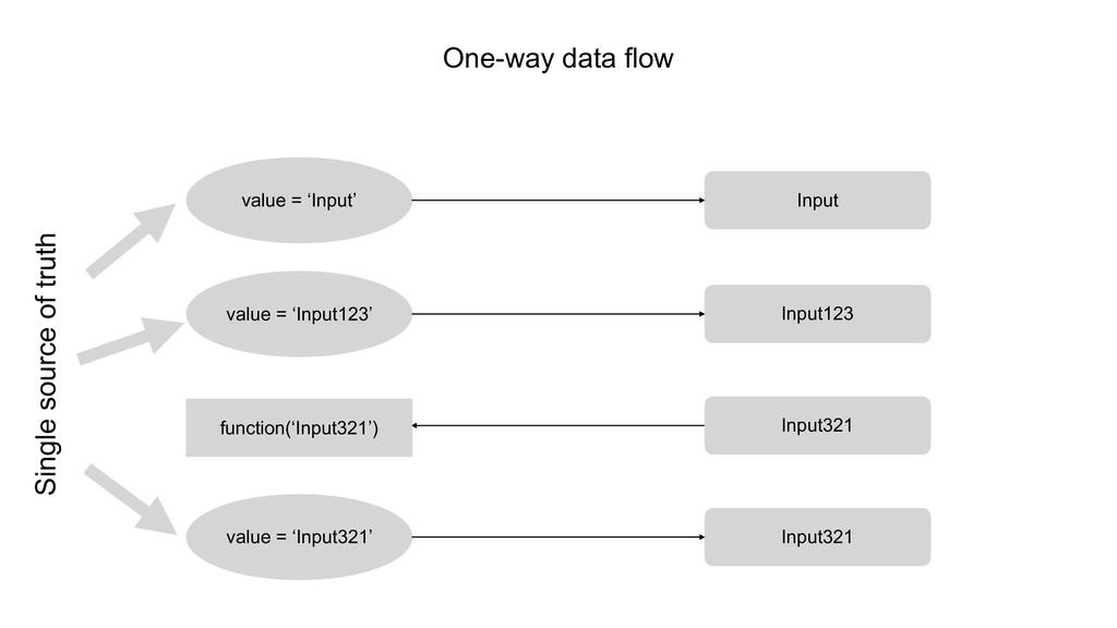 One-way data flow value = 'Input' Input value =...