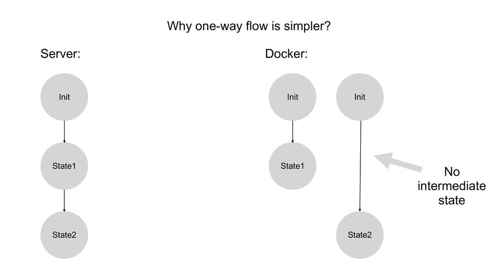 Why one-way flow is simpler? Server: Docker: In...