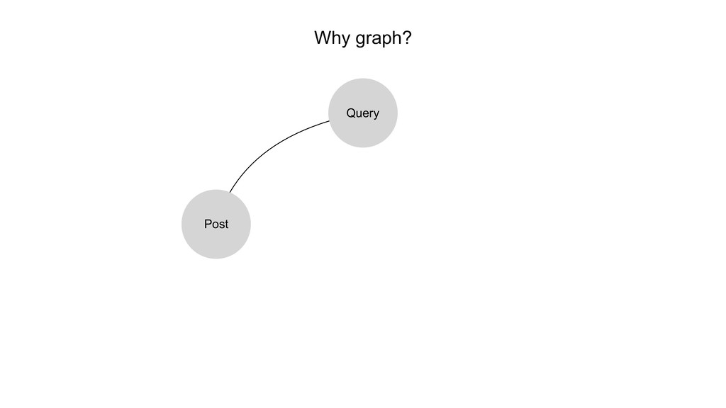 Why graph? Query Post