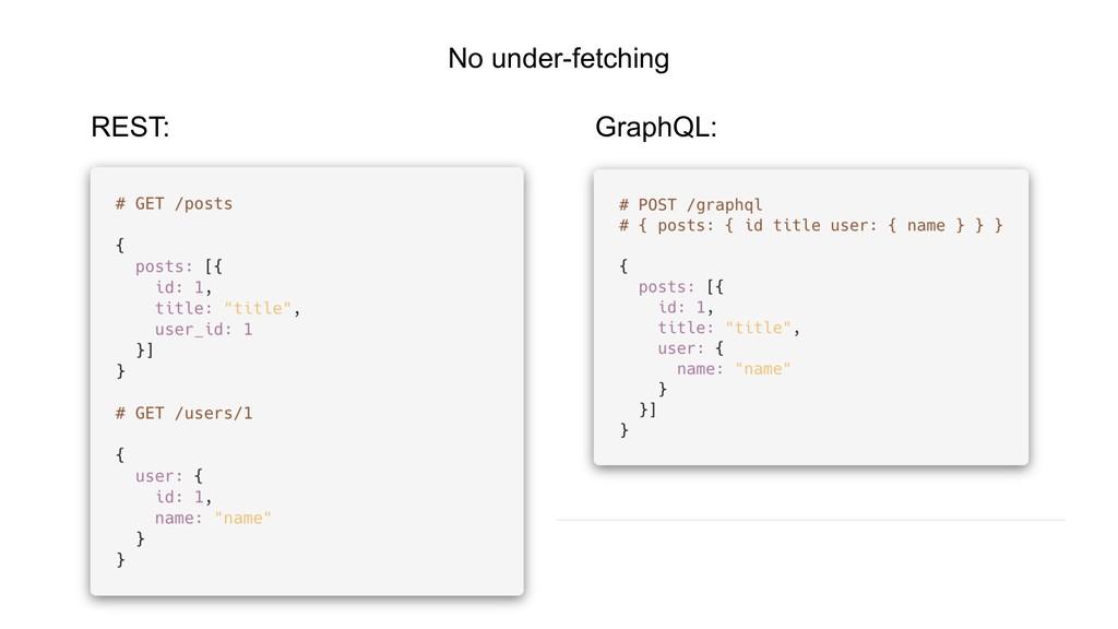 No under-fetching REST: GraphQL: