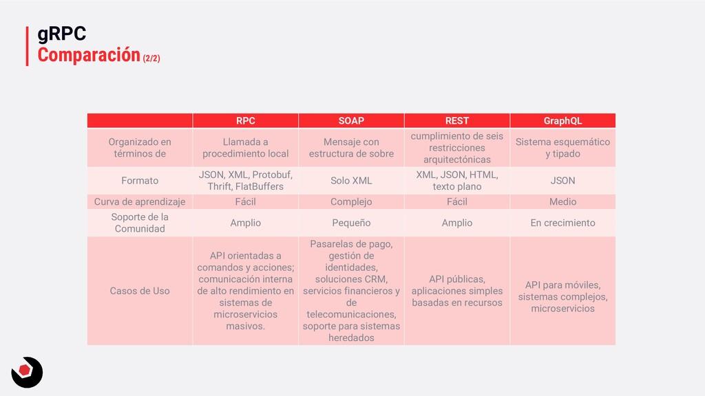 RPC SOAP REST GraphQL Organizado en términos de...