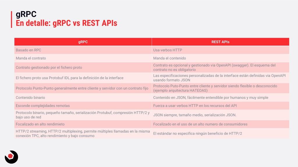 gRPC En detalle: gRPC vs REST APIs gRPC REST AP...
