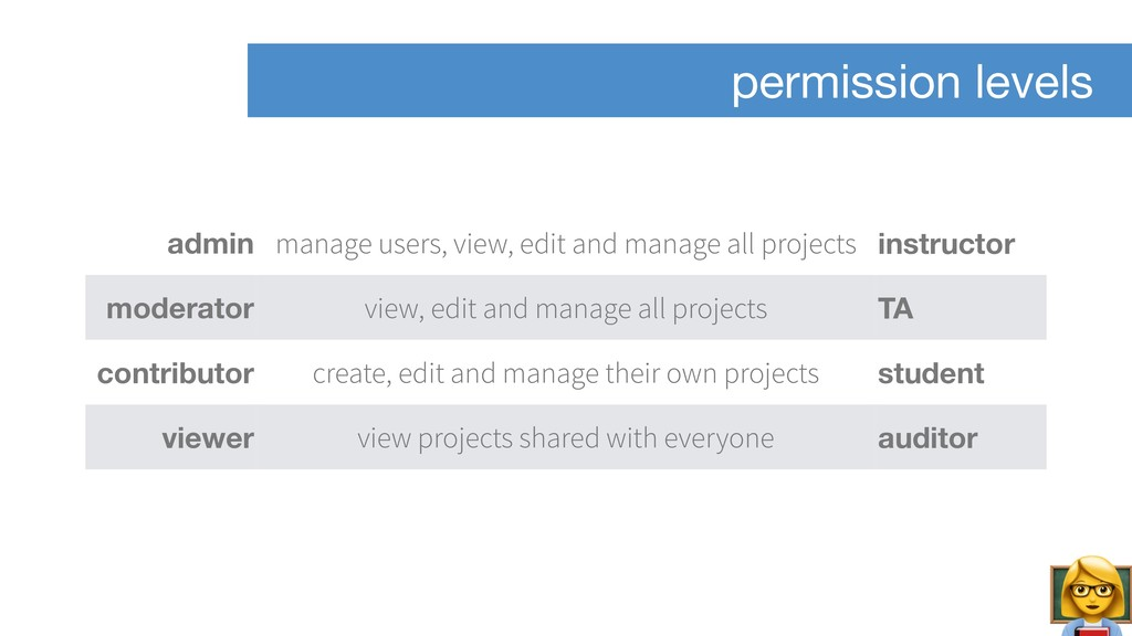 permission levels admin manage users, view, edi...