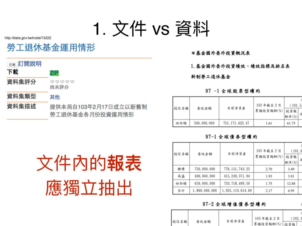 1. կ vs 虻碘 կ獉ጱ䁭蔭 䛑加缏ುڊ http://data.gov.tw/nod...