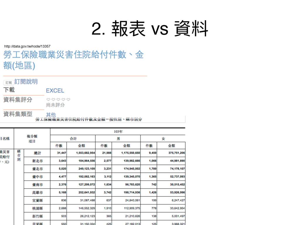 2. 䁭蔭 vs 虻碘 http://data.gov.tw/node/13357