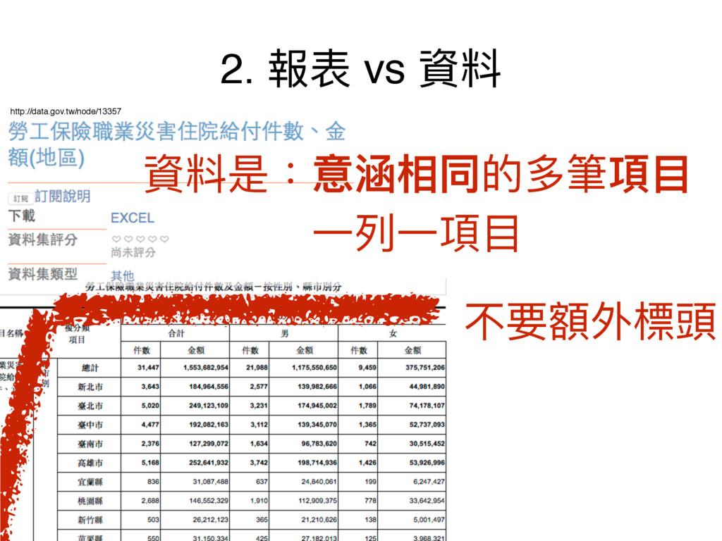2. 䁭蔭 vs 虻碘 http://data.gov.tw/node/13357 虻碘ฎ物...