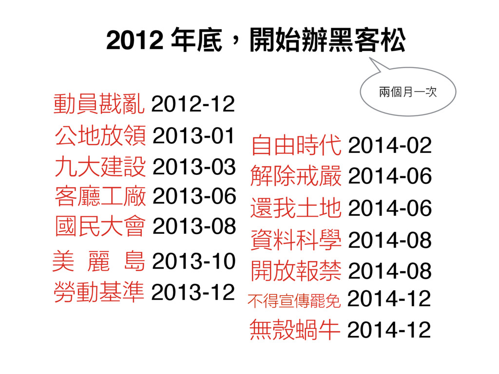 動員戡亂 2012-12 公地放領 2013-01 九大建設 2013-03 客廳工廠 201...