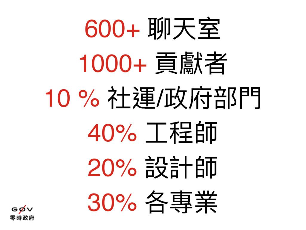 600+ 肗ॠਰ 1000+ 揙糽ᘏ 10 % ᐒ螀/硰蟂槹 40% ૡ纷䒍 20% 戔懯䒍...