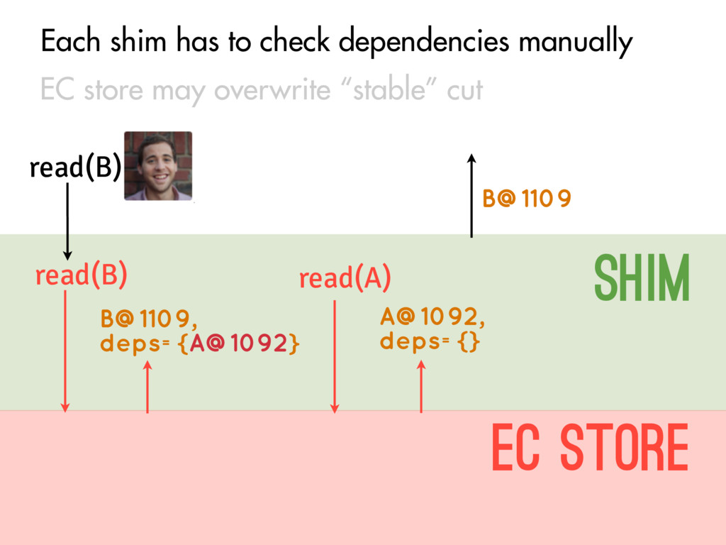 Each shim has to check dependencies manually EC...