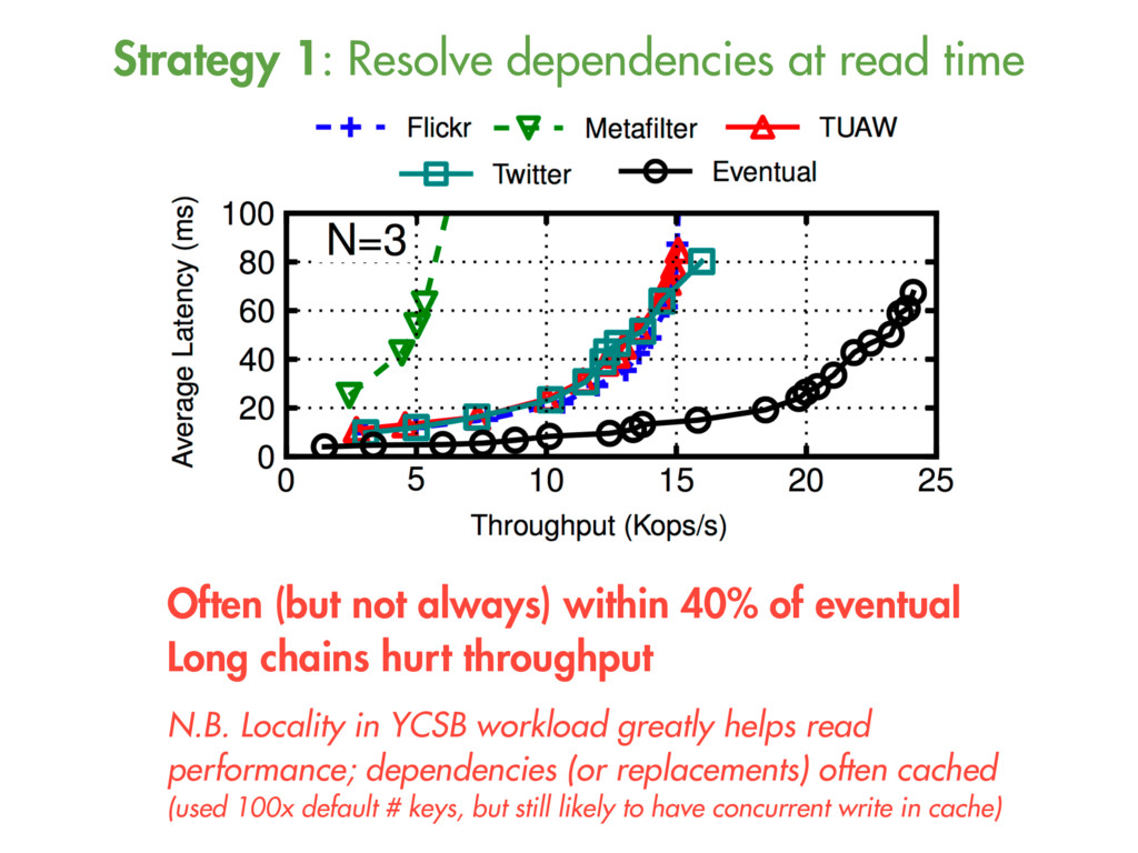 Strategy 1: Resolve dependencies at read time O...