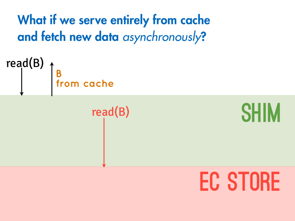 read(B) SHIM EC Store read(B) B from cache What...