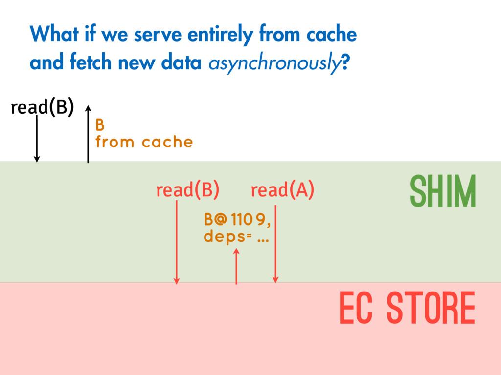 read(B) SHIM EC Store read(B) B@1109, deps=... ...
