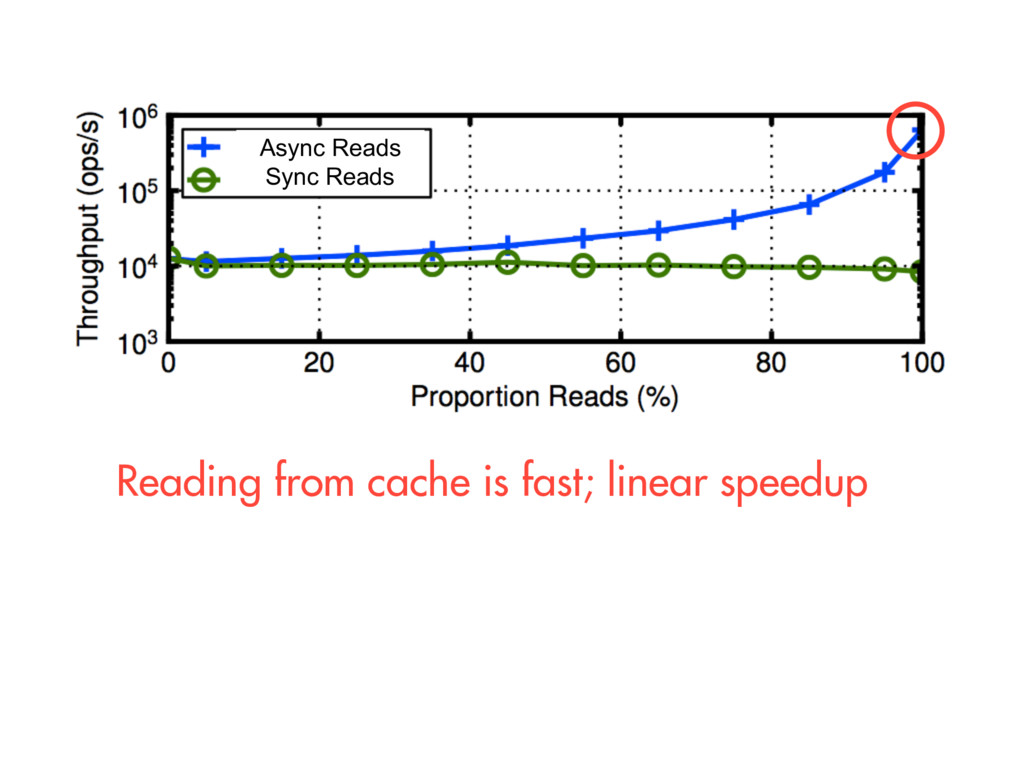 Sync Reads Async Reads Reading from cache is fa...