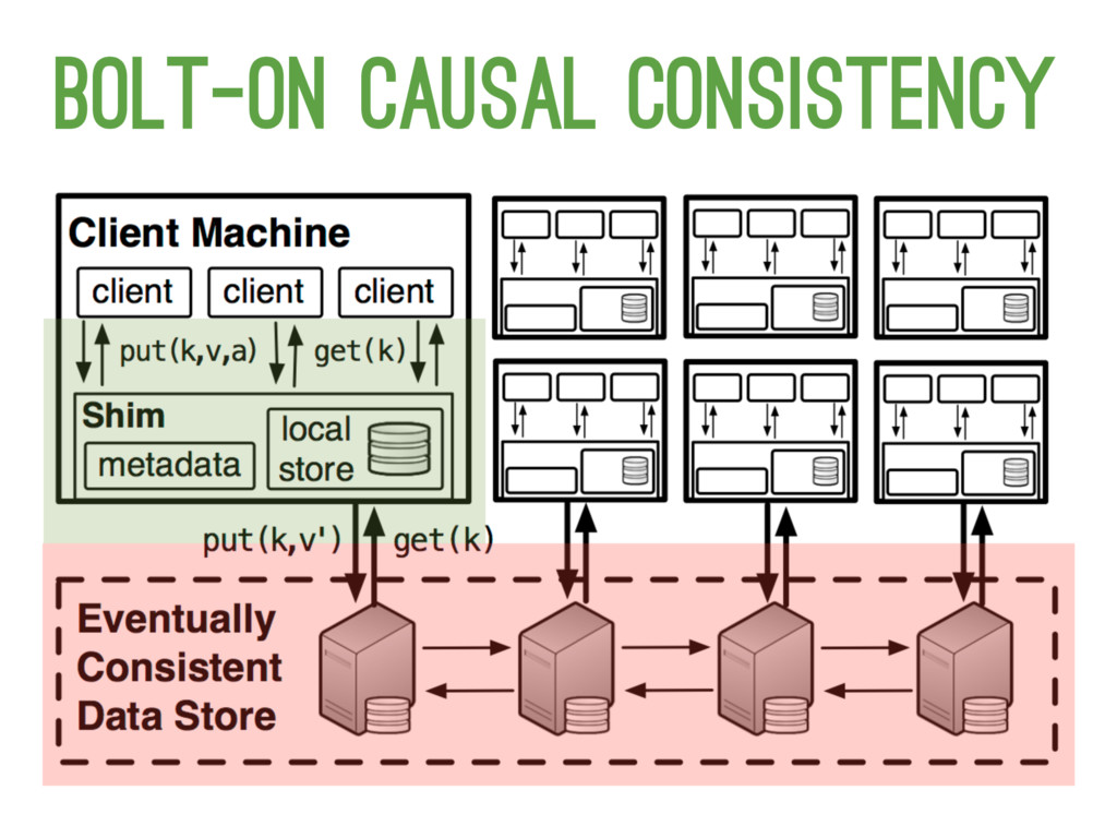 Bolt-on causal consistency