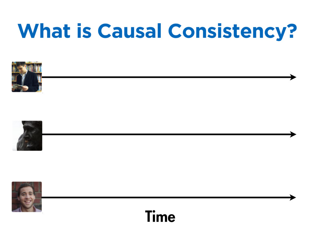 What is Causal Consistency? Time