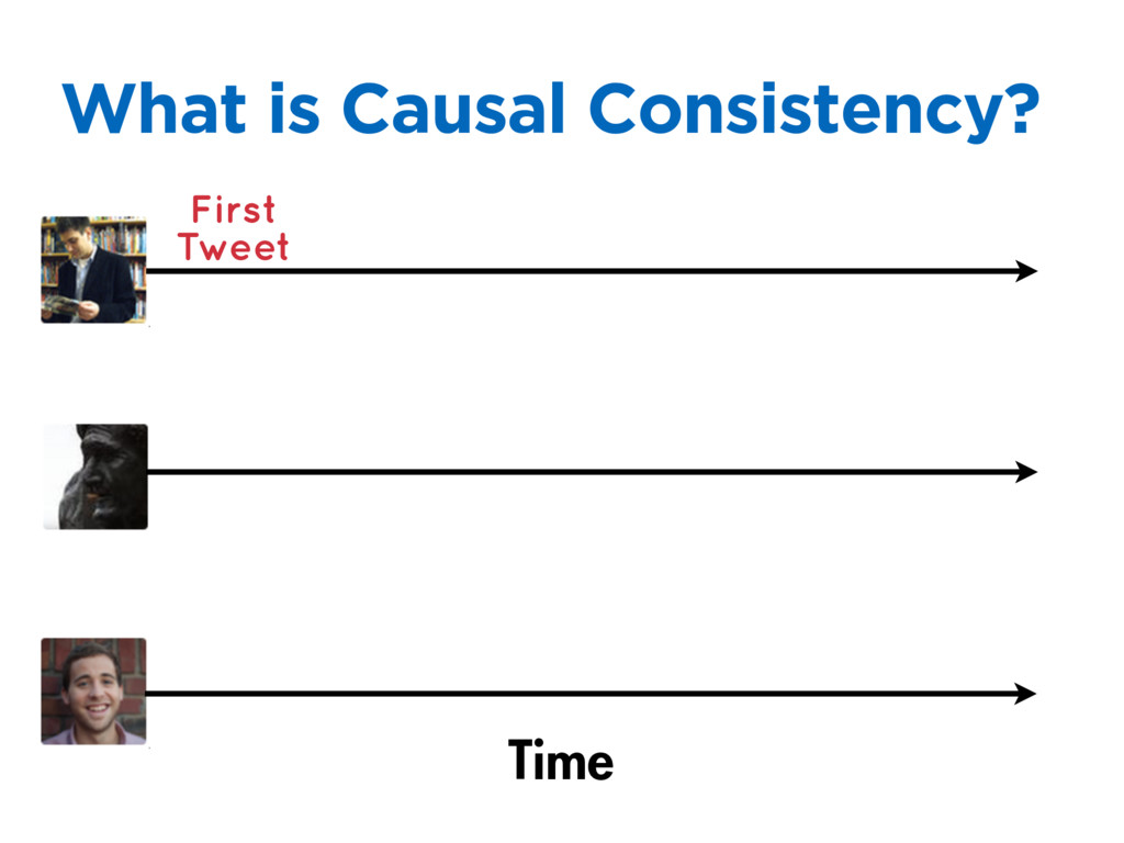 What is Causal Consistency? Time First Tweet
