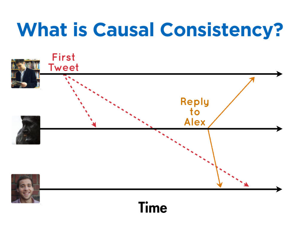 What is Causal Consistency? Time First Tweet Re...