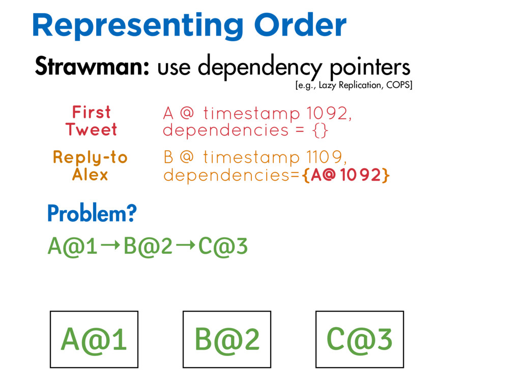 C@3 A@1 Strawman: use dependency pointers Probl...