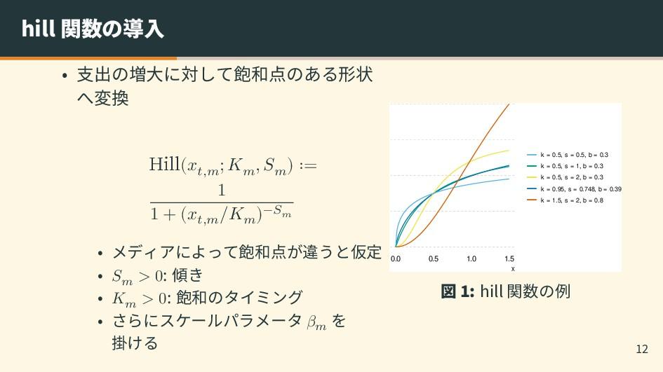 hill 関数の導入 • 支出の増大に対して飽和点のある形状 へ変換 Hill(𝑥𝑡,𝑚 ; ...