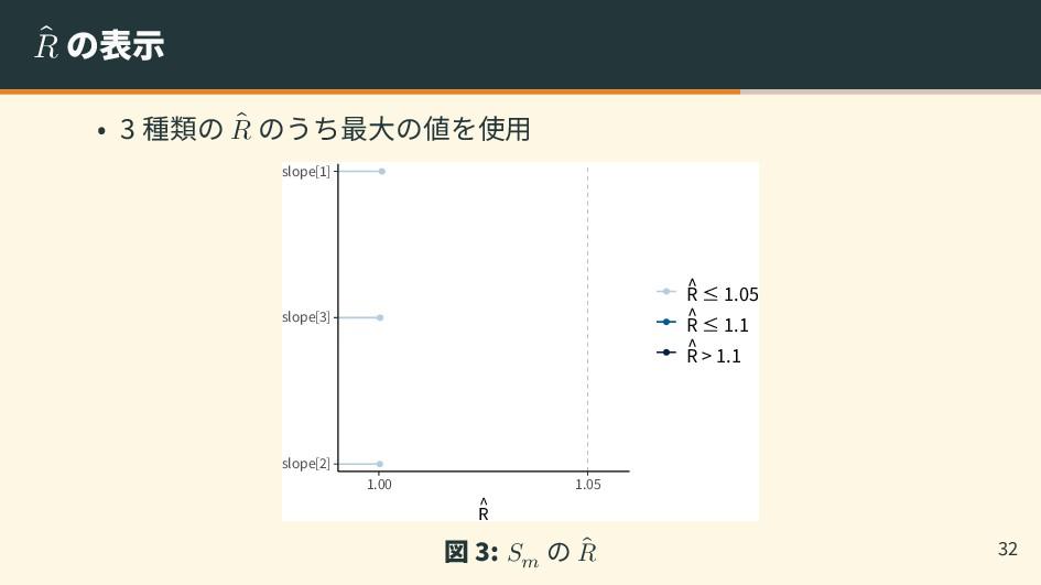 ̂ 𝑅 の表示 • 3 種類の ̂ 𝑅 のうち最大の値を使用 slope[2] slope[3...