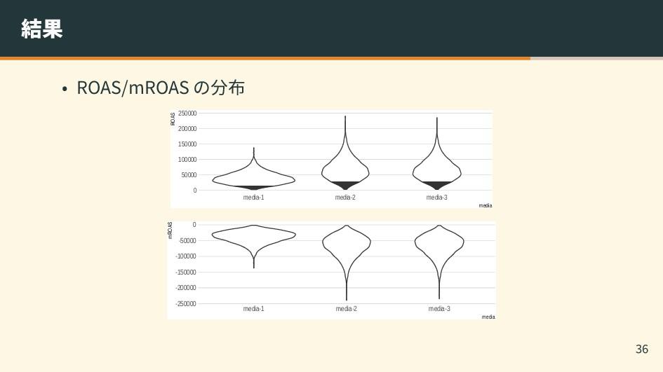 結果 • ROAS/mROAS の分布 0 50000 100000 150000 20000...