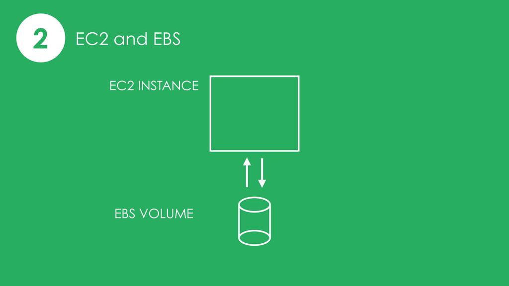 2 EC2 and EBS EC2 INSTANCE EBS VOLUME