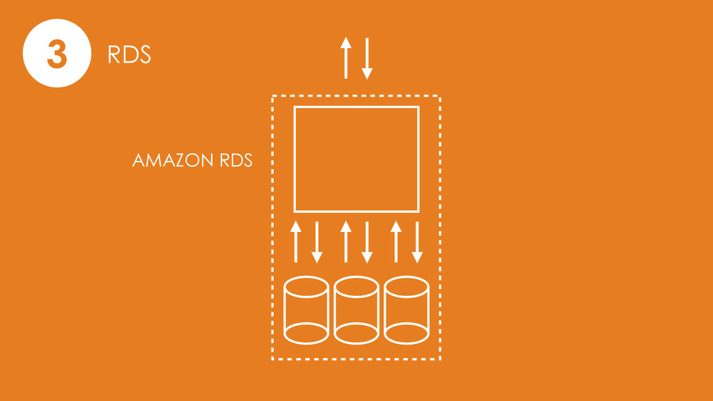 3 RDS AMAZON RDS