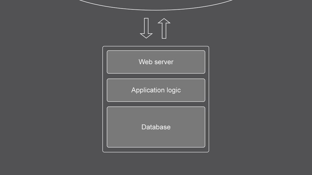 Web server Application logic Database