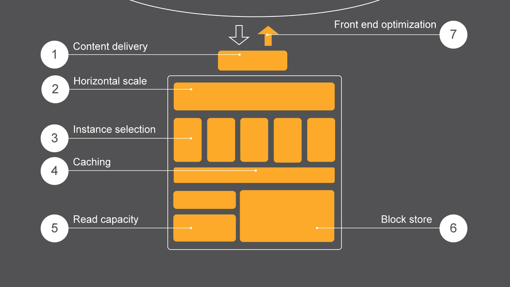 7 1 3 4 6 5 Content delivery Instance selection...