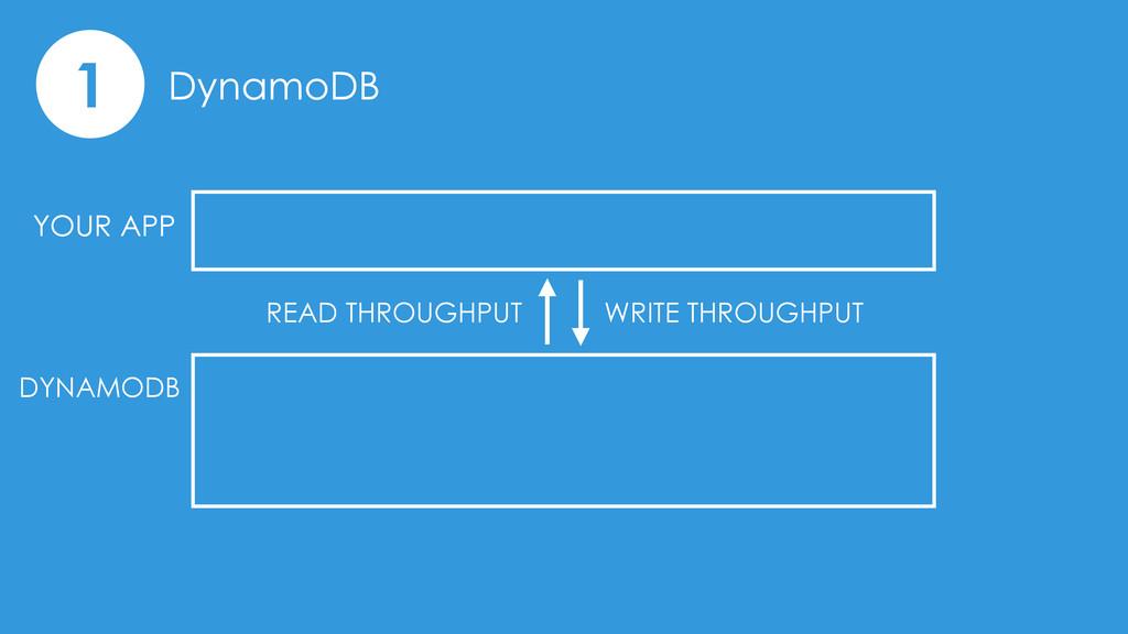1 DynamoDB YOUR APP DYNAMODB READ THROUGHPUT WR...